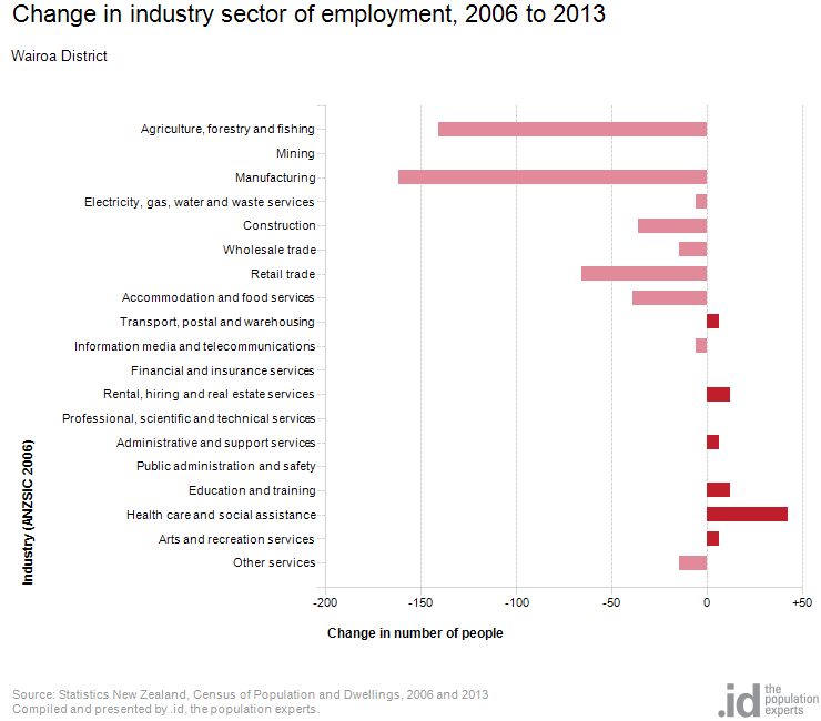 Change in industry sector of employment, 2006 to 2013