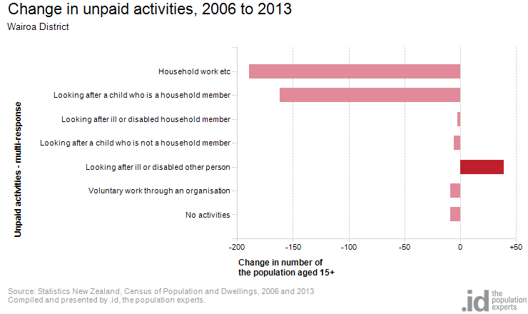 Change in unpaid activities, 2006 to 2013