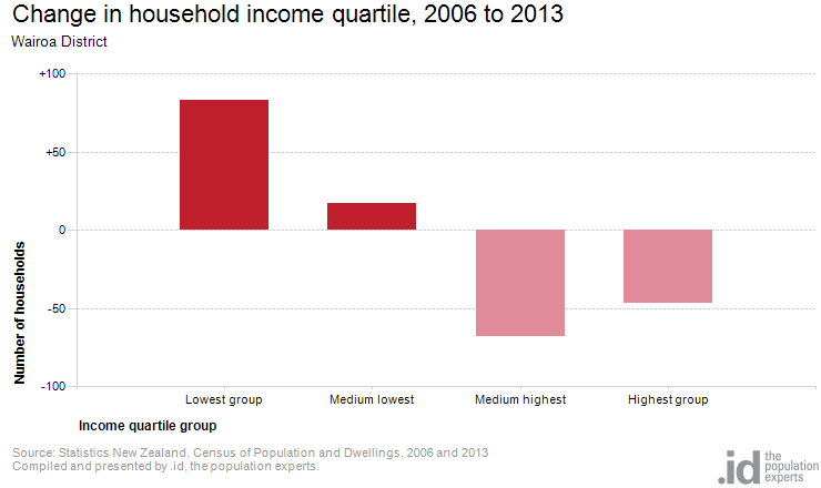 Change in household income quartile, 2006 to 2013