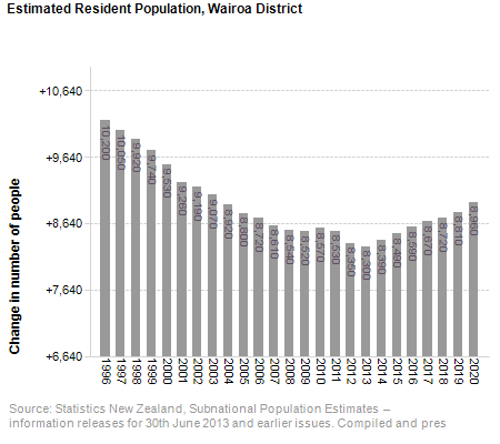 Estimated Resident Population,<br /> Wairoa District
