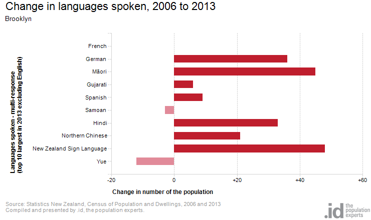 Change in languages spoken, 2006 to 2013