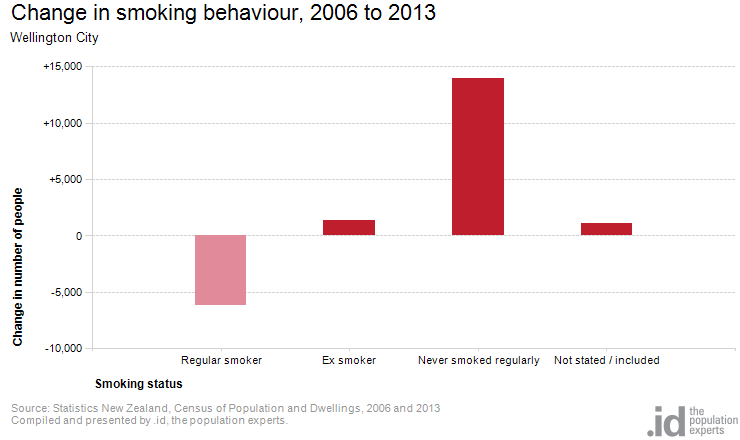 Change in smoking behaviour, 2006 to 2013