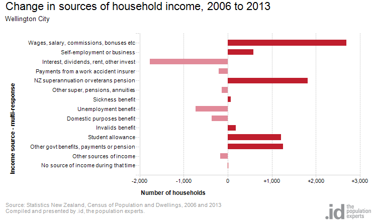 Sources of household income | Wellington City | profile id
