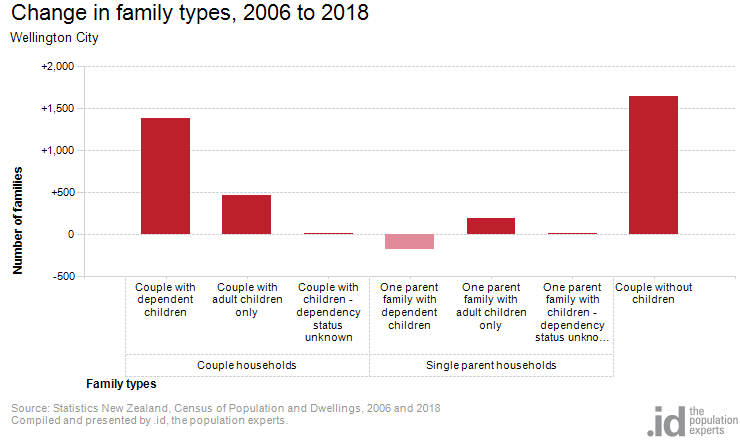 Change in family types, 2006 to 2018