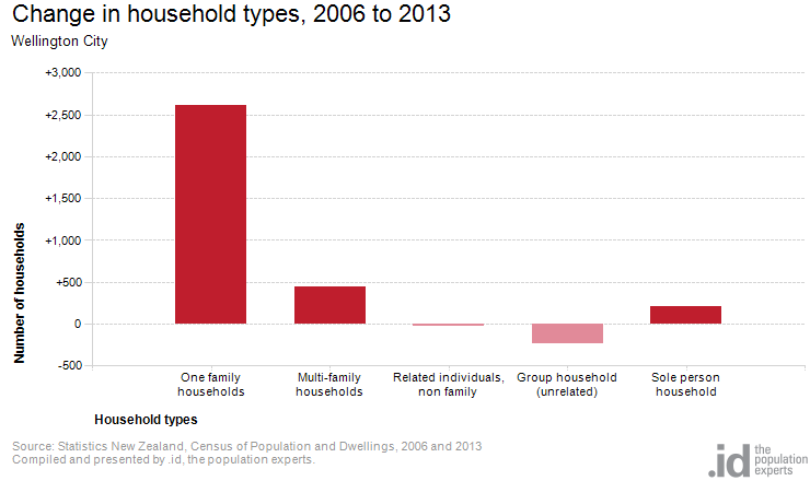 Change in household types, 2006 to 2013