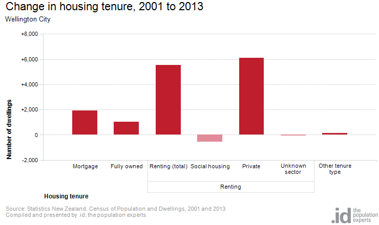 Change in housing tenure, 2001 to 2013