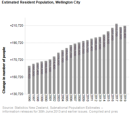 Estimated Resident Population,<br /> Wellington City