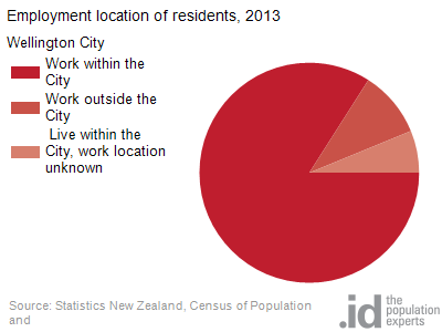 Employment location of residents, 2013