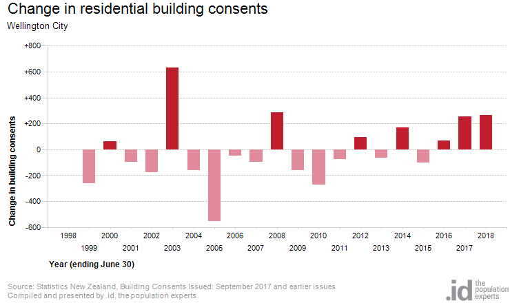 Change in residential building consents