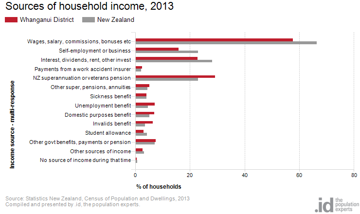 Sources of household income, 2013