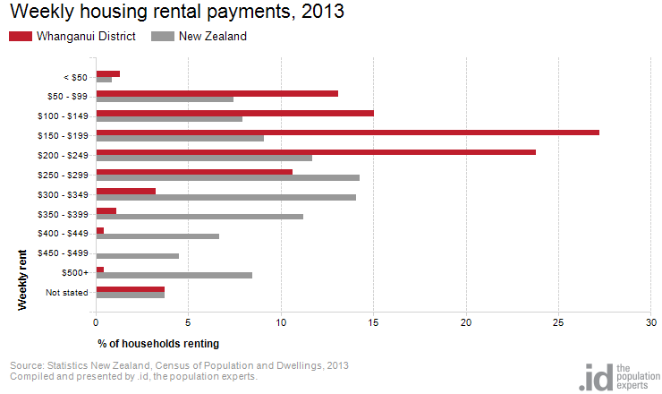 Weekly housing rental payments, 2013