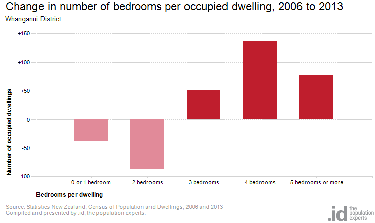 Change in number of bedrooms per occupied dwelling, 2006 to 2013