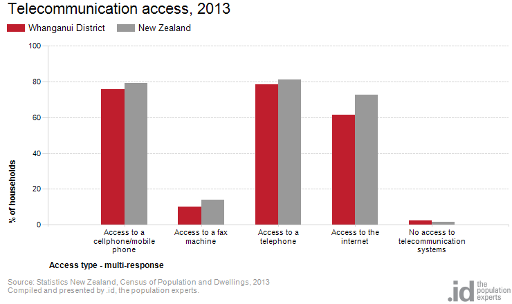 Telecommunication access, 2013