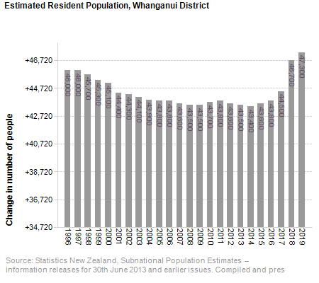 Estimated Resident Population,<br /> Whanganui District