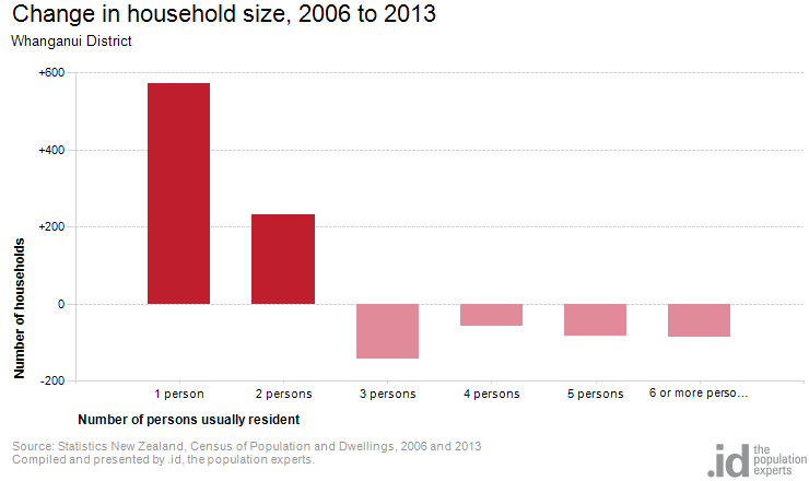 Change in household size, 2006 to 2013