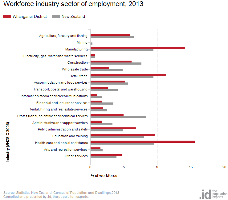 Workforce industry sector of employment, 2013