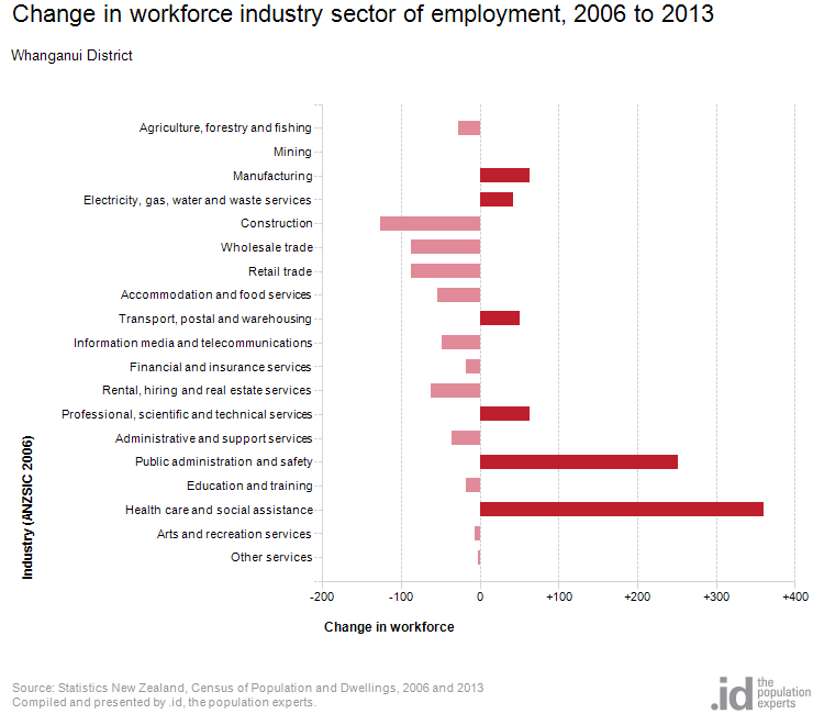 Change in workforce industry sector of employment, 2006 to 2013
