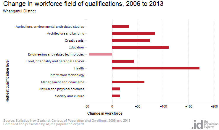 Change in workforce field of qualifications, 2006 to 2013