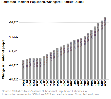 Estimated Resident Population,<br /> Whangarei District Council